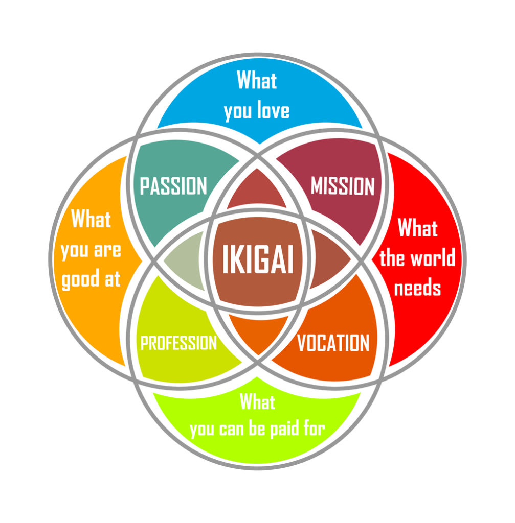 Ikigai: The Japanese Concept Of Finding Purpose In Life