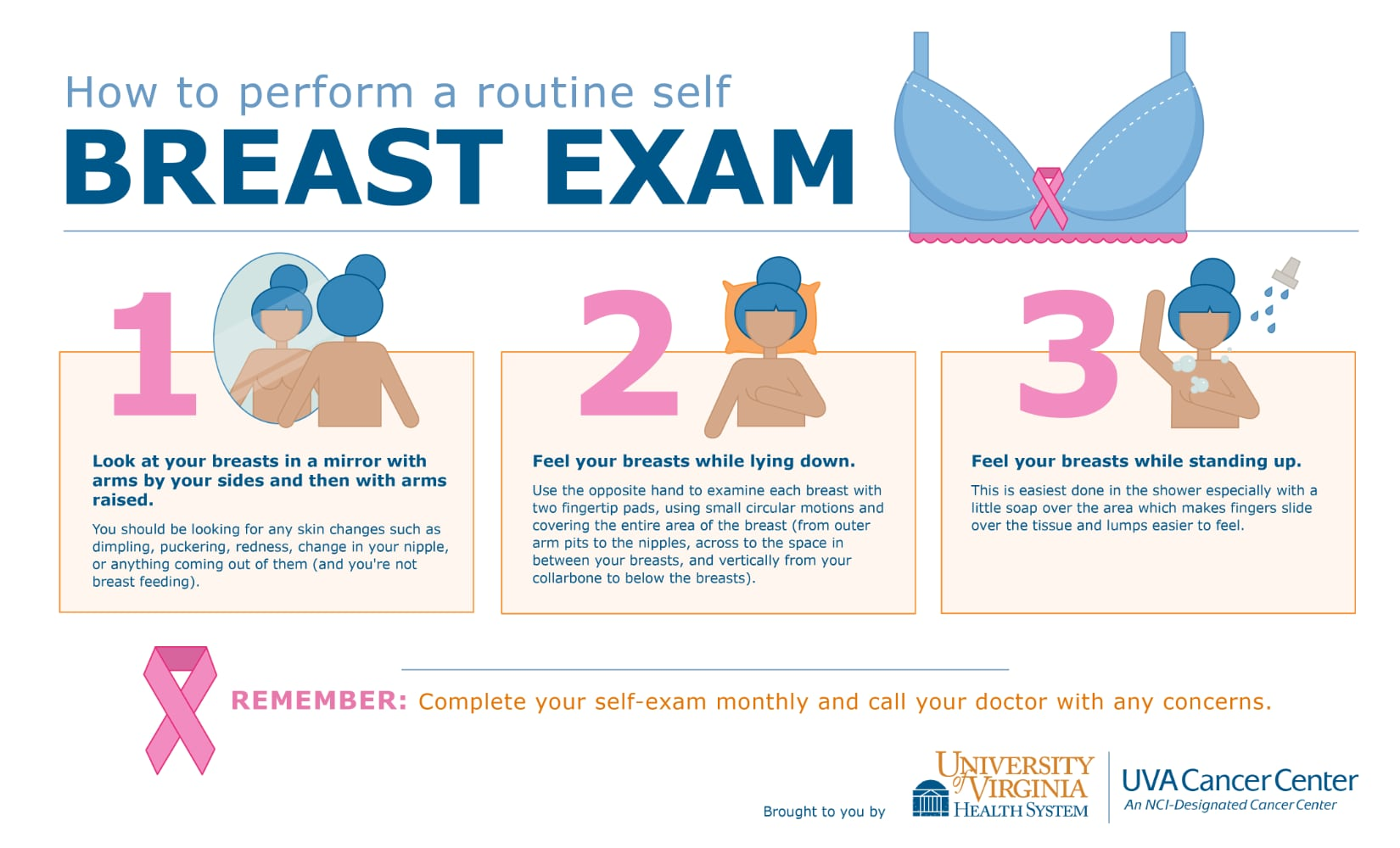 UVA Cancer Center - How to perform a routine self breast exam