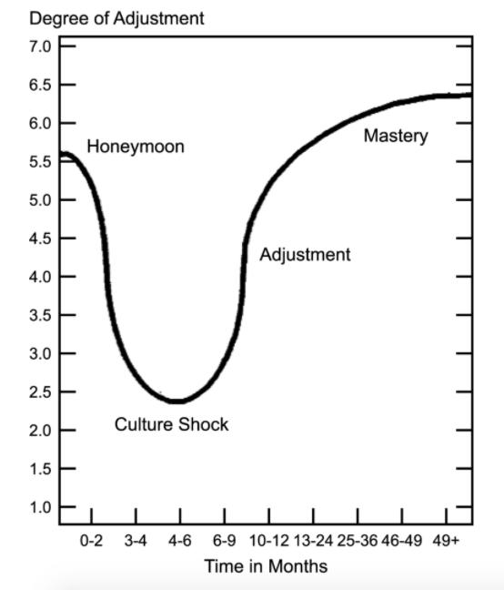 u-curve of expatriation